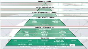 Qualifizierung ist nicht nur ein Aushängeschild